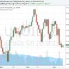 Нефть Brent слабо выросла вцене на торгах вовторник