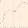 Безработица вЕврозоне упала допятилетнего минимума